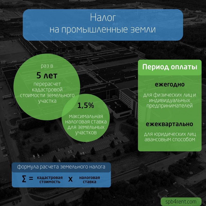 период оплаты и формула расчета налога на землю СПб